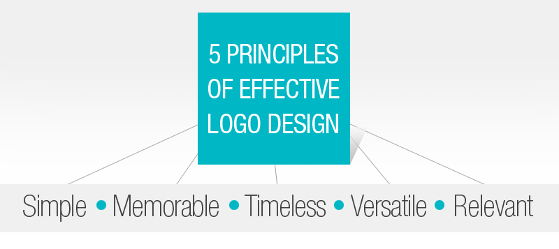 Principles of effective logo design